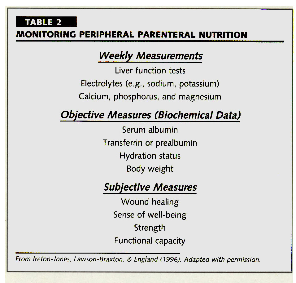 TABLE 2MONITORING PERIPHERAL PARENTERAL NUTRITION