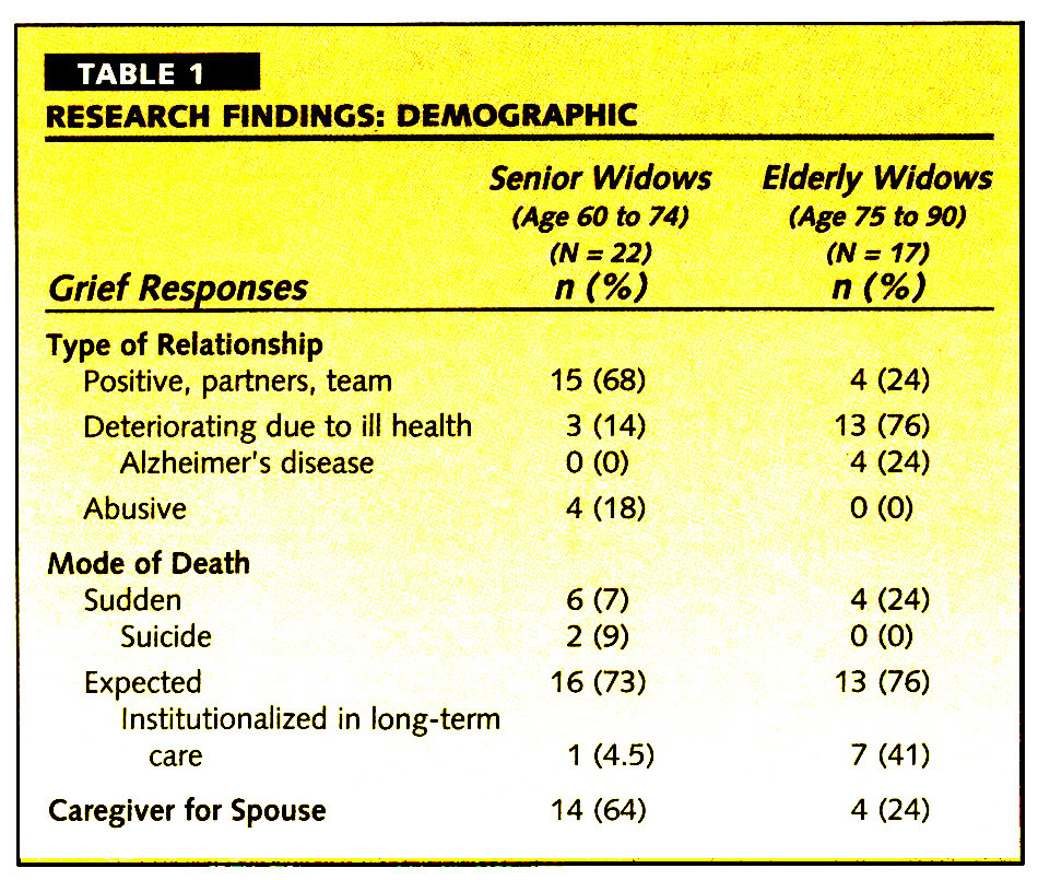 TABLE 1RESEARCH FINDINGS: DEMOGRAPHIC