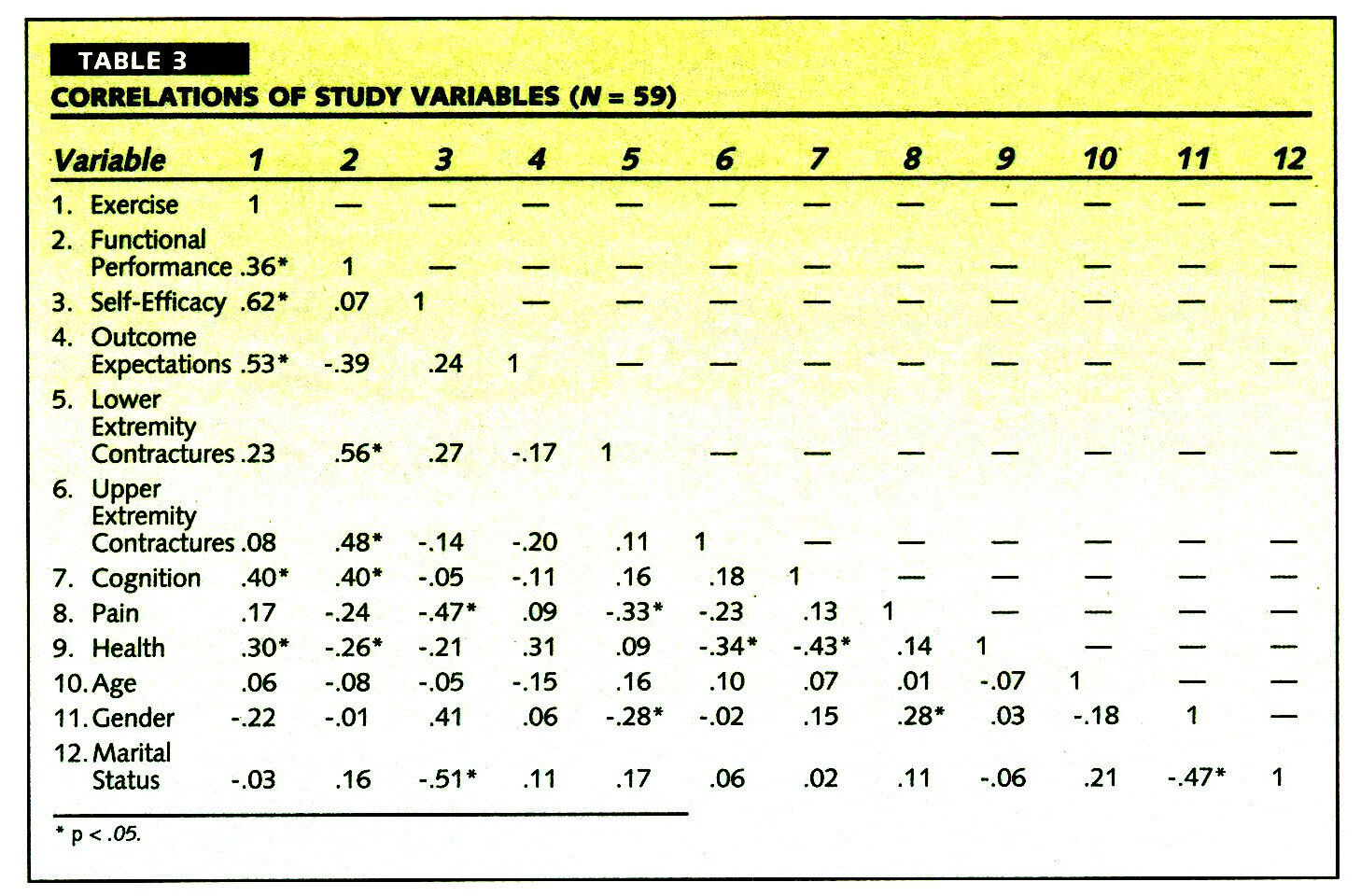 TABLE 3CORRELATIONS OF STUDY VARIABLES (JV = 59)