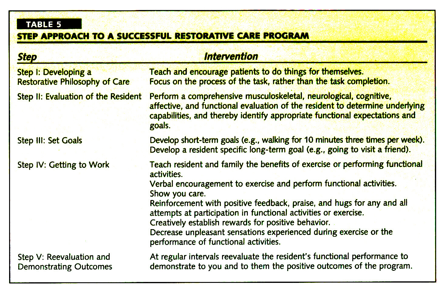 TABLE 5STEP APPROACH TO A SUCCESSFUL RESTORATIVE CARE PROGRAM