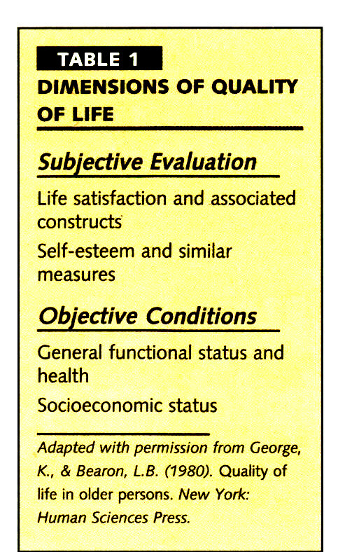 TABLE 1DIMENSIONS OF QUALITY OF LIFE