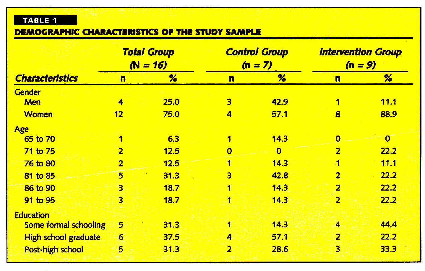 TABLE 1DEMOGRAPHIC CHARACTERISTICS OF THE STUDY SAMPLE