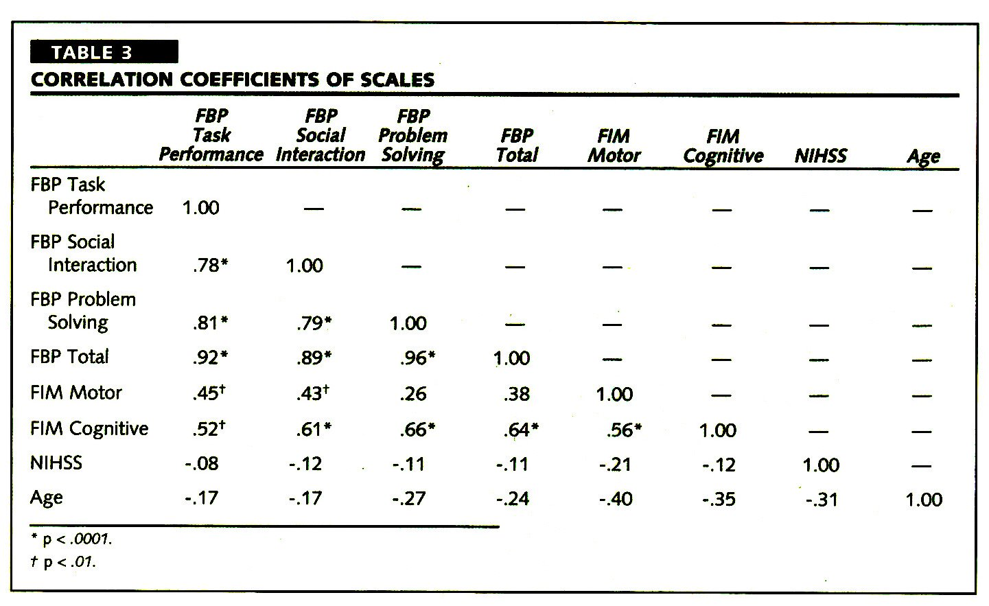 TABLE 3CORRELATION COEFFICIENTS OF SCALES