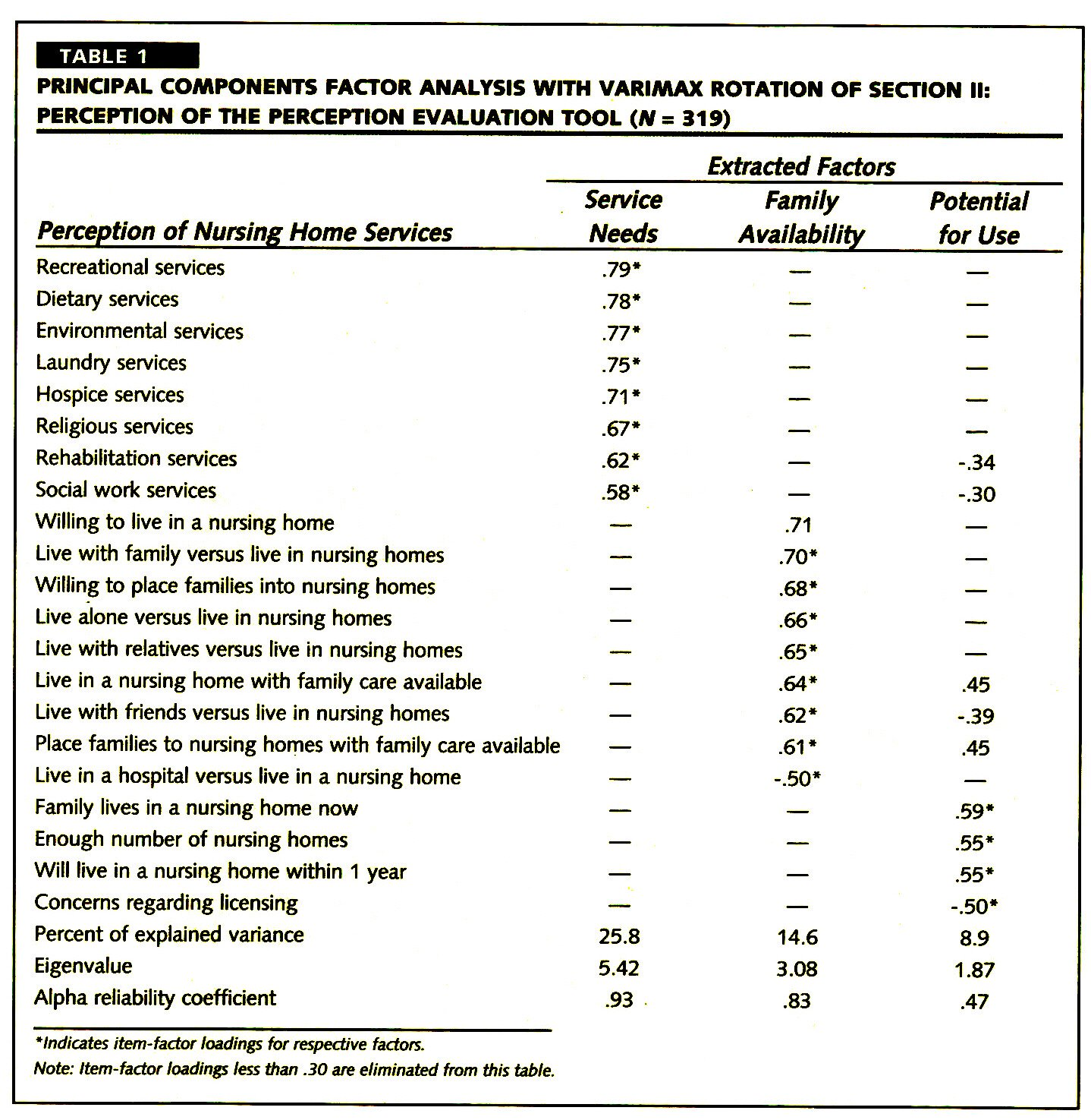 TABLE 1PRINCIPAL COMPONENTS FACTOR ANALYSIS WITH VARIMAX ROTATION OF SECTION II: PERCEPTION OF THE PERCEPTION EVALUATION TOOL (N = 319)