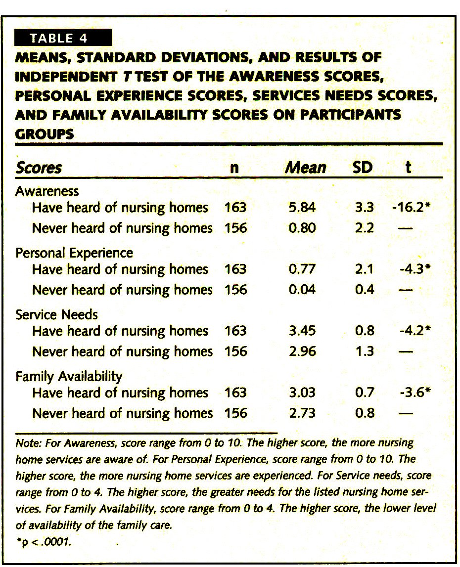 TABLE 4MEANS, STANDARD DEVIATIONS, AND RESULTS OF INDEPENDENT TTEST OF THE AWARENESS SCORES, PERSONAL EXPERIENCE SCORES, SERVICES NEEDS SCORES, AND FAMILY AVAILABILITY SCORES ON PARTICIPANTS GROUPS