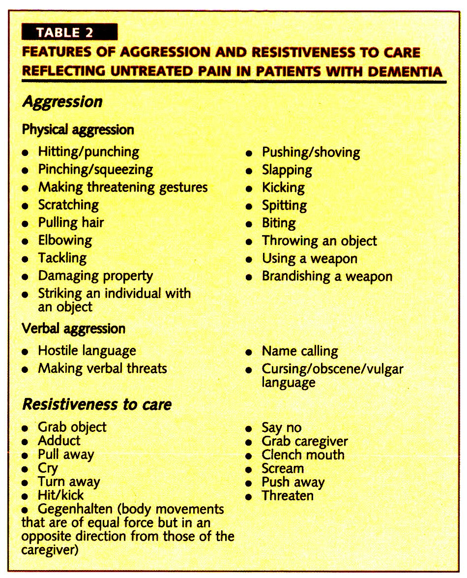 TABLE 2FEATURES OF AGGRESSION AND RESISTlVENESS TO CARE REFLECTING UNTREATED PAIN IN PATIENTS WITH DEMENTIA
