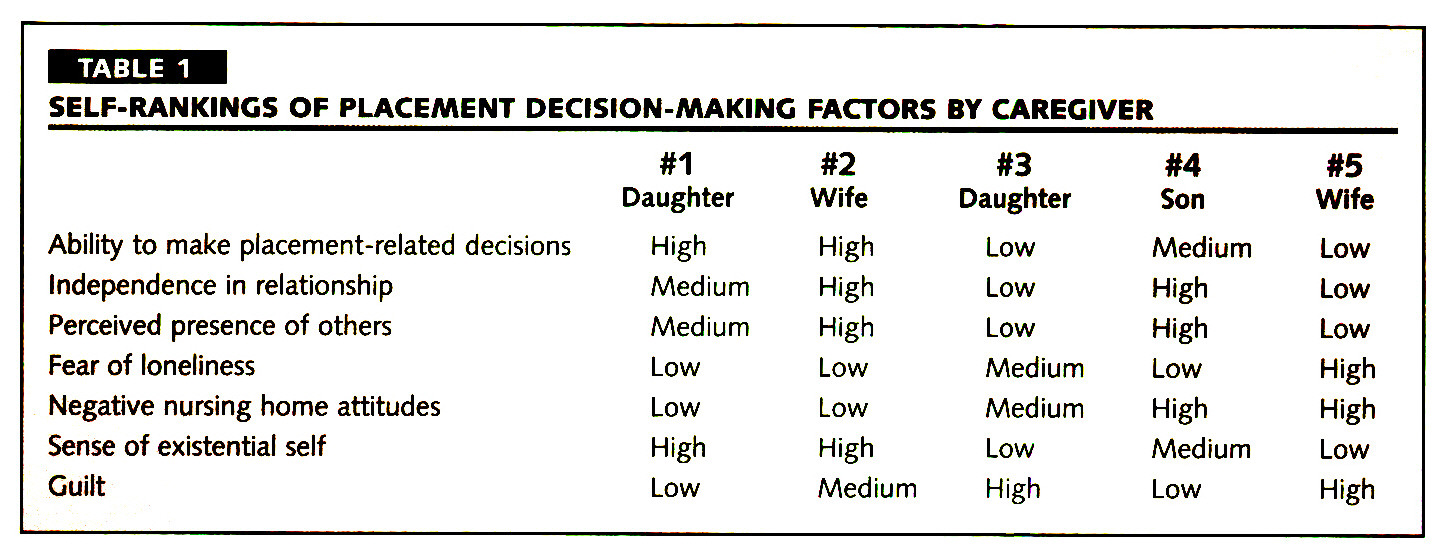 TABLE 1SELF-RANKINGS OF PLACEMENT DECISION-MAKING FACTORS BY CAREGIVER