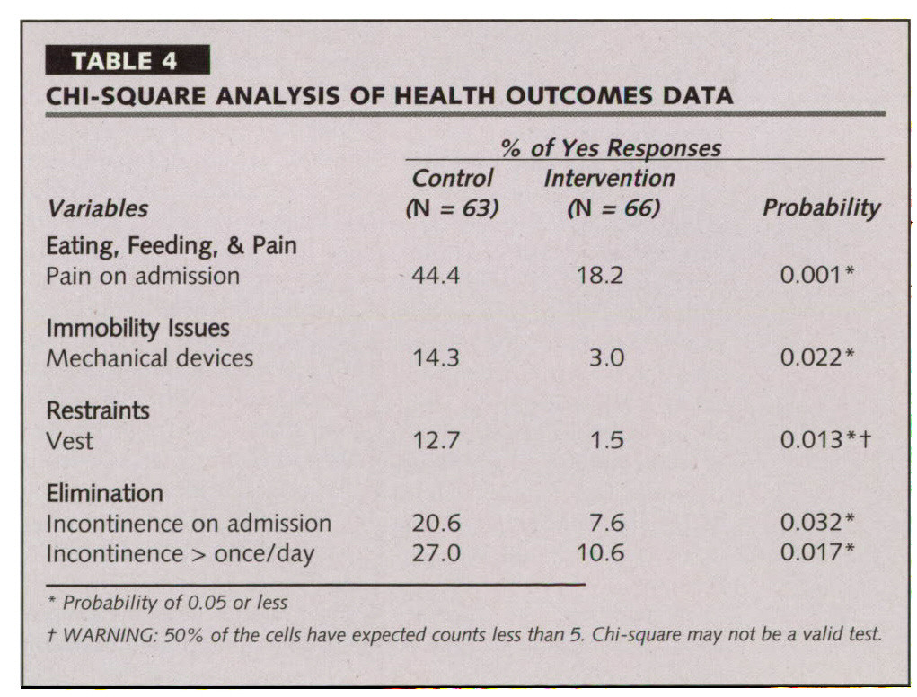 TABLE 4CHI-SQUARE ANALYSIS OF HEALTH OUTCOMES DATA