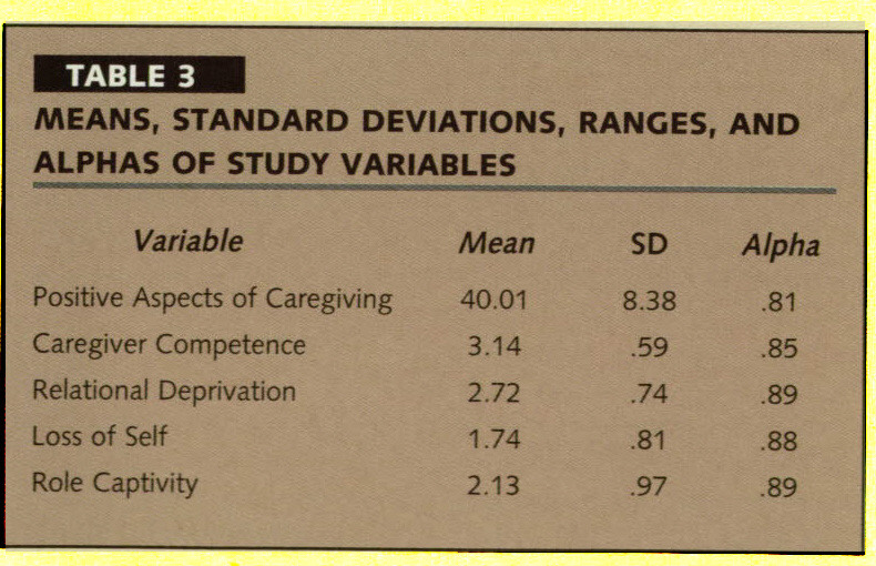 TABLE 3MEANS, STANDARD DEVIATIONS, RANGES AND ALPHAS OF STUDY VARIABLES