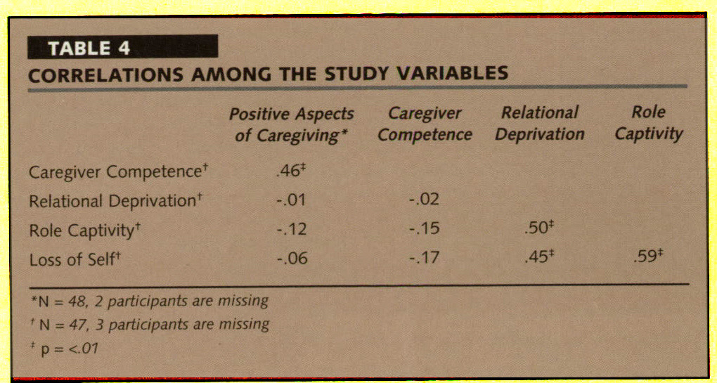TABLE 4CORRELATIONS AMONG THE STUDY VARIABLES