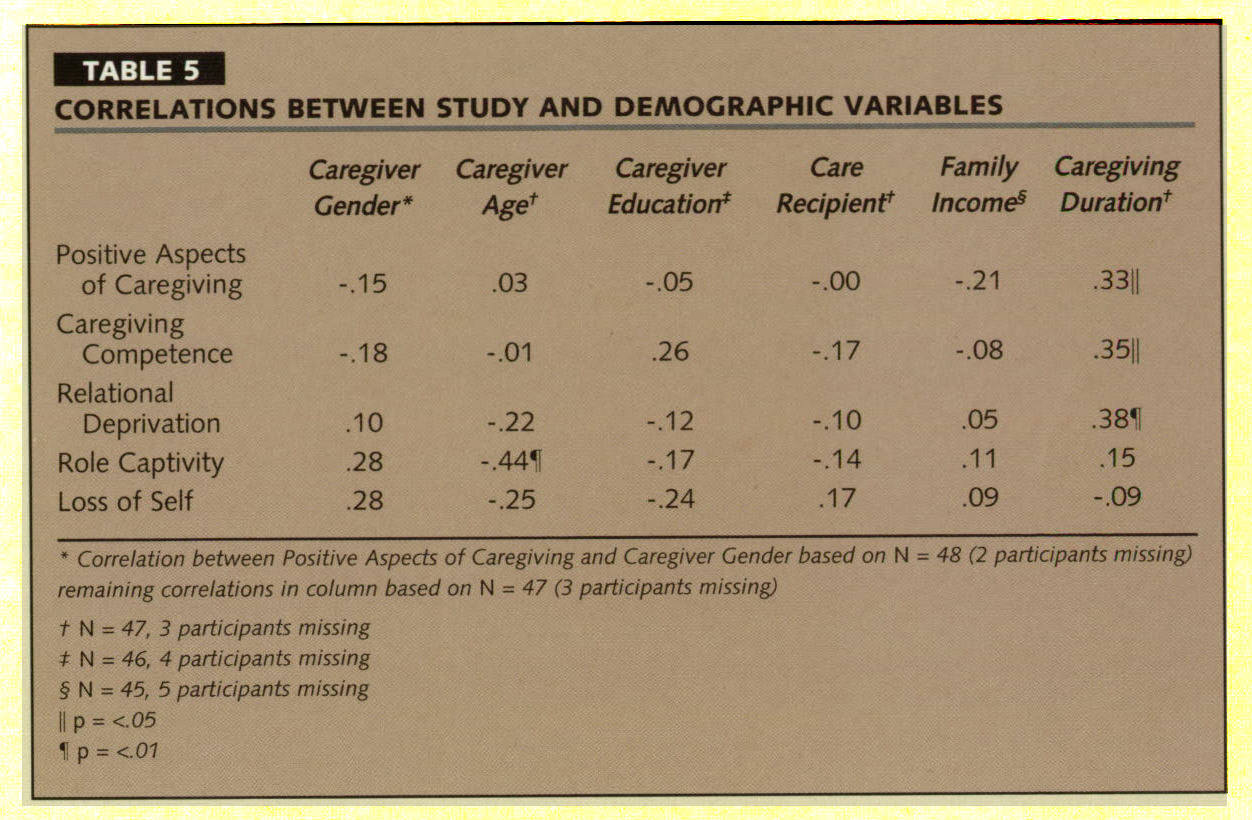 TABLE 5CORRELATIONS BETWEEN STUDY AND DEMOGRAPHIC VARIABLES
