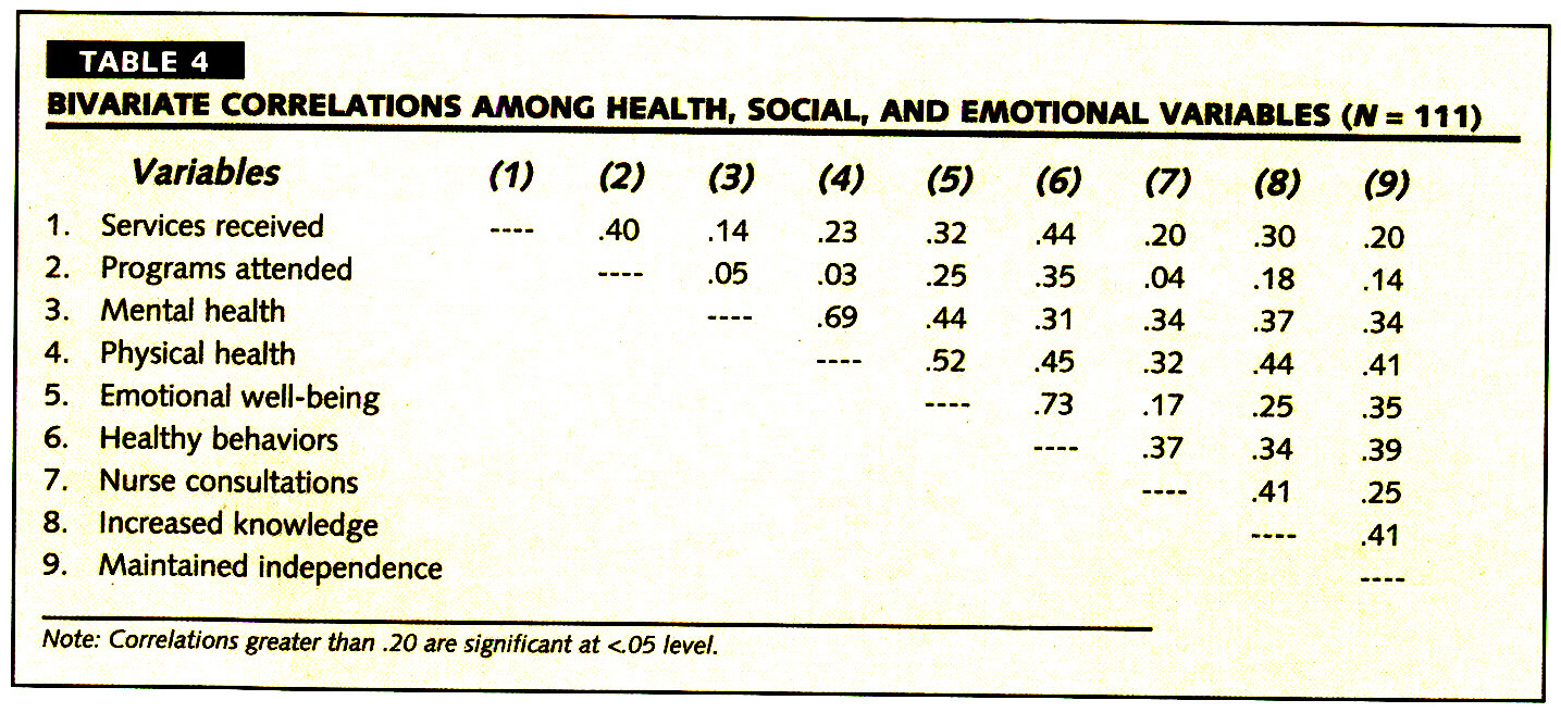 TABLE 4BIVARIATE CORRELATIONS AMONG HEALTH, SOCIAL, AND EMOTIONAL VARIABLES (Af =111)
