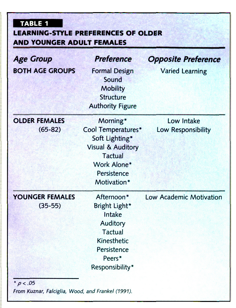 interview of a successful aging adult Knight, tess and ricciardelli, lina 2003, successful ageing : perceptions of  adults aged between 70 and 101 years, international journal of aging and human .