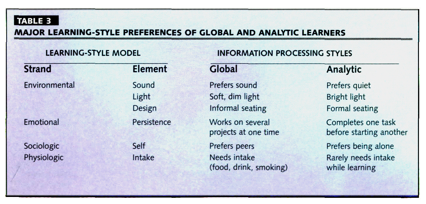 TABLE 3MAJOR LEARNING-STYLE PREFERENCES OF GLOBAL AND ANALYTIC LEARNERS