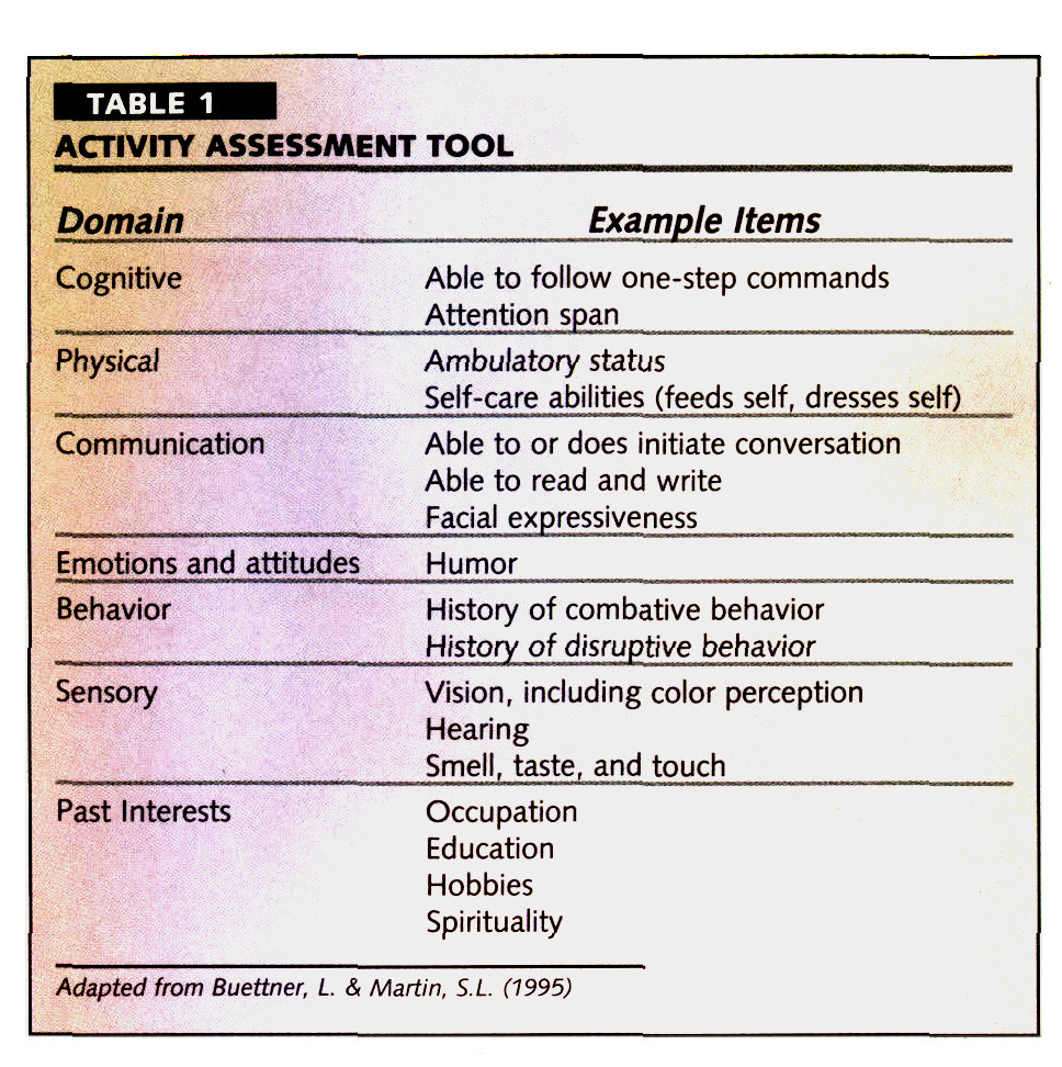 TABLE 1ACTIVITY ASSESSMENT TOOL