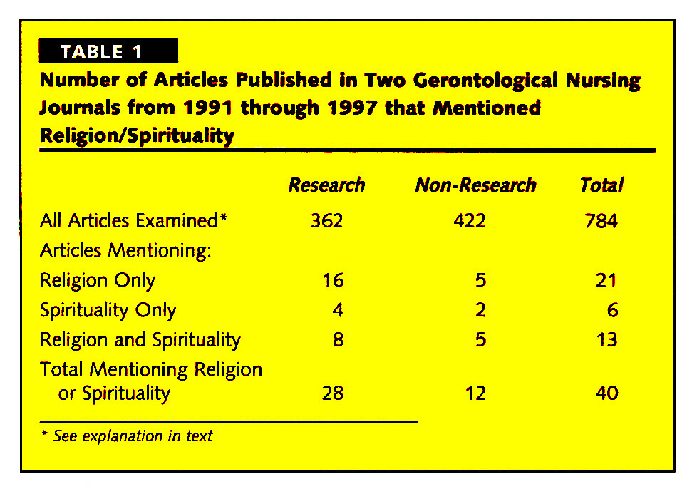 TABLE 1Number of Articles Published in Two Gerontological Nursing Journals from 1991 through 1997 that Mentioned Religion/Spirituality