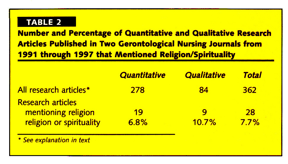 TABLE 2Number and Percentage of Quantitative and Qualitative Research Articles Published in Two Cerontological Nursing Journals from 1991 through 1997 that Mentioned Religion/Spirituality