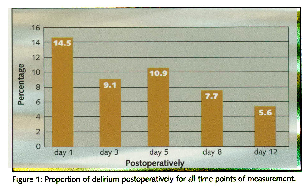 Figure 1 : Proportion of delirium postoperatively for all time points of measurement.