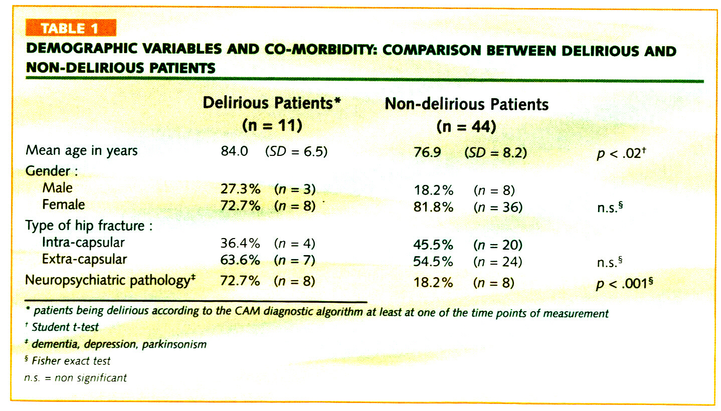 TABLE 1DEMOGRAPHIC VARIABLES AND CO-MORBIDITY: COMPARISON BETWEEN DELIRIOUS AND NON-DELIRIOUS PATIENTS