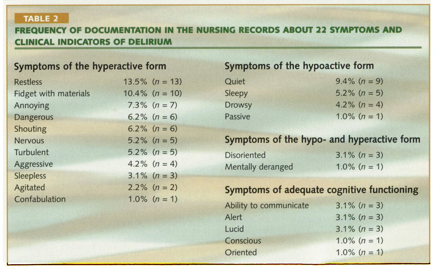 TABLE 2FREQUENCY OF DOCUMENTATION IN THE NURSING RECORDS ABOUT 22 SYMPTOMS AND CLINICAL INDICATORS OF DELIRIUM