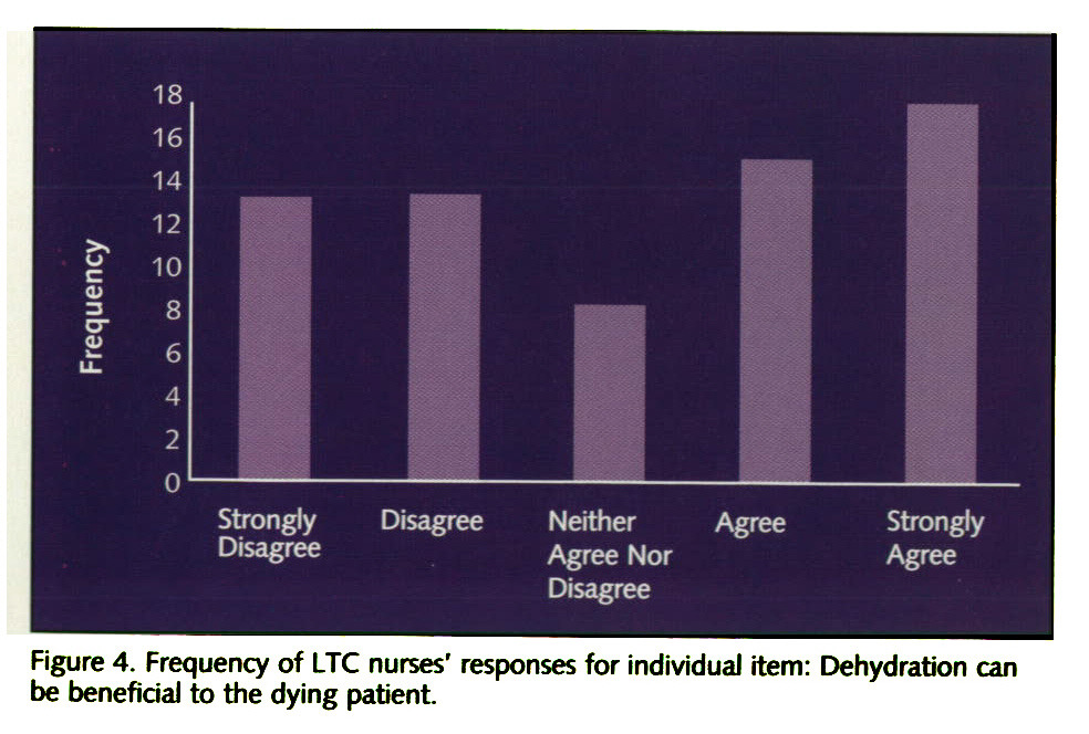 Figure 4. Frequency of LTC nurses' responses for individuai item: Dehydration can be beneficial to the dying patient.