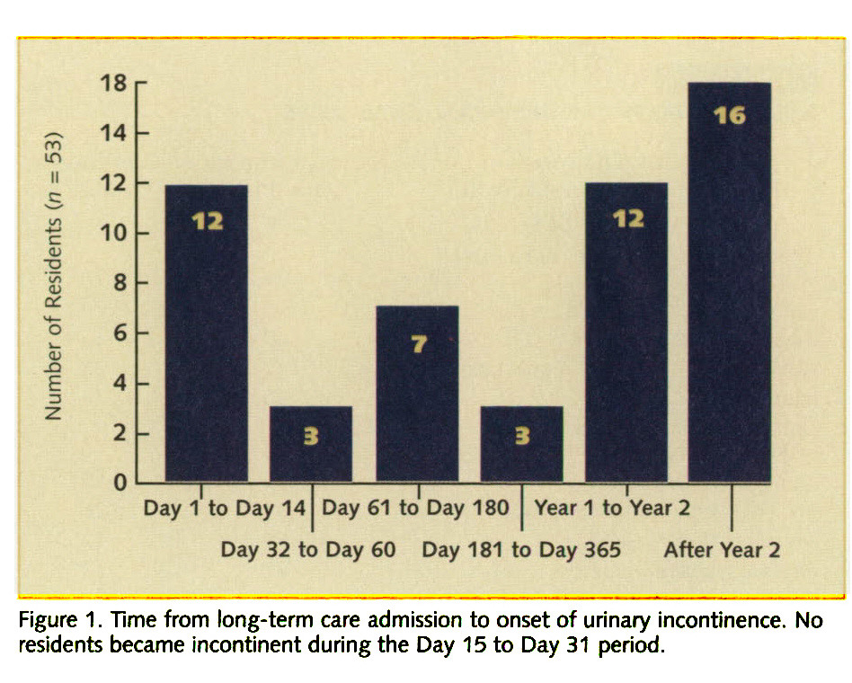 Figure 1. Time from long-term care admission to onset of urinary incontinence. No residents became incontinent during the Day 15 to Day 31 period.