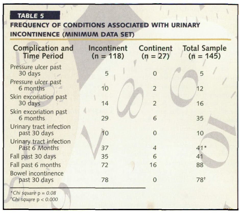 TABLE 5FREQUENCY OF CONDITIONS ASSOCIATED WITH URINARY INCONTINENCE (MINIMUM DATA SET)