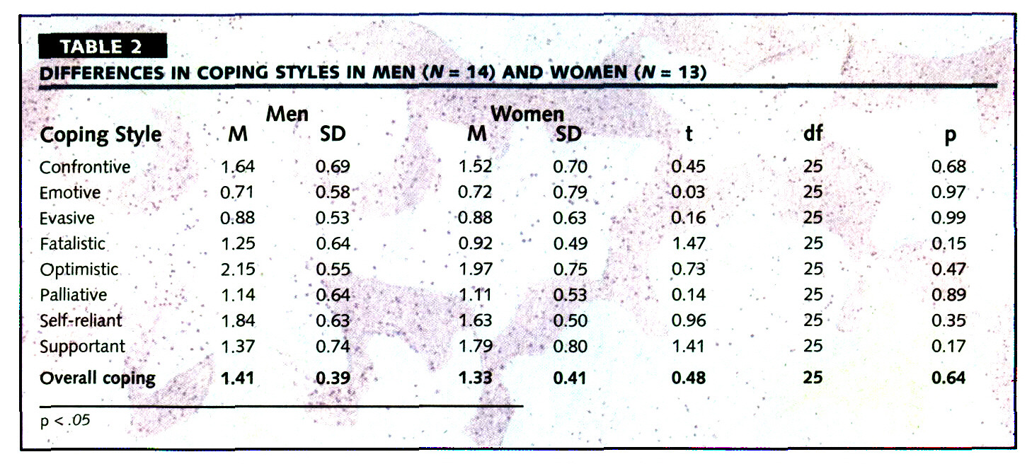 * TABLE 2DIFFERENCES IN COPING STYLES IN MEN (n = 14) AND WOMEN (n = 13)