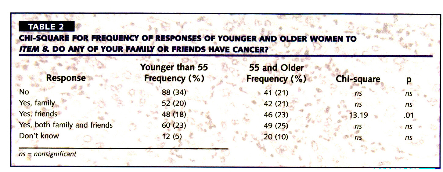 TABLE 2CHI-SQUARE FOR FREQUENCY OF RESPONSES OF YOUNGER AND OLDER WOMEN TO ITEM 8. DO ANY OF YOUR FAMILY OR FRIENDS HAVE CANCER?