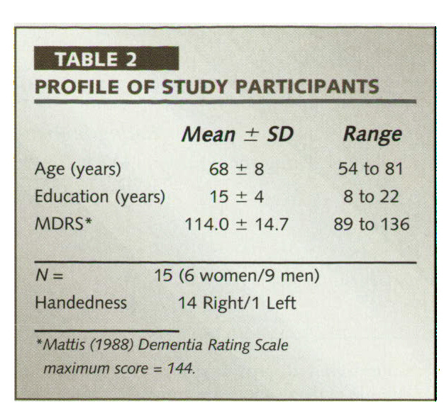 TABLE 2PROFILE OF STUDY PARTICIPANTS