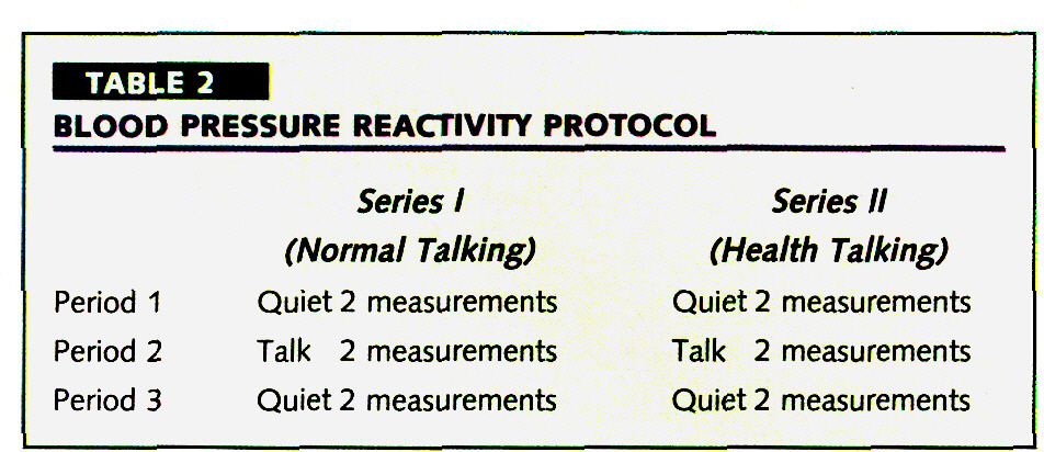 TABLE 2BLOOD PRESSURE REACTIVITY PROTOCOL