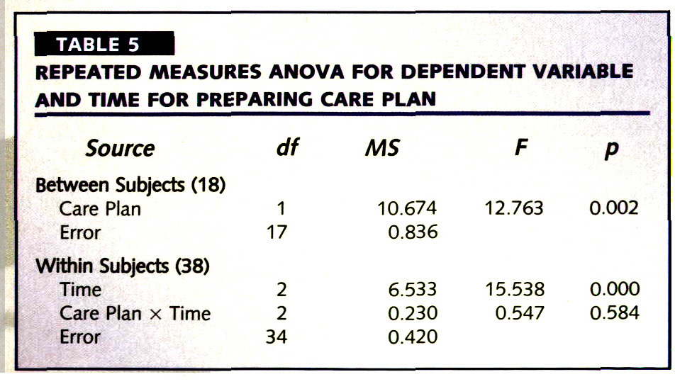 TABLE 5REPEATED MEASURES ANOVA FOR DEPENDENT VARIABLE AND TIME FOR PREPARING CARE PLAN