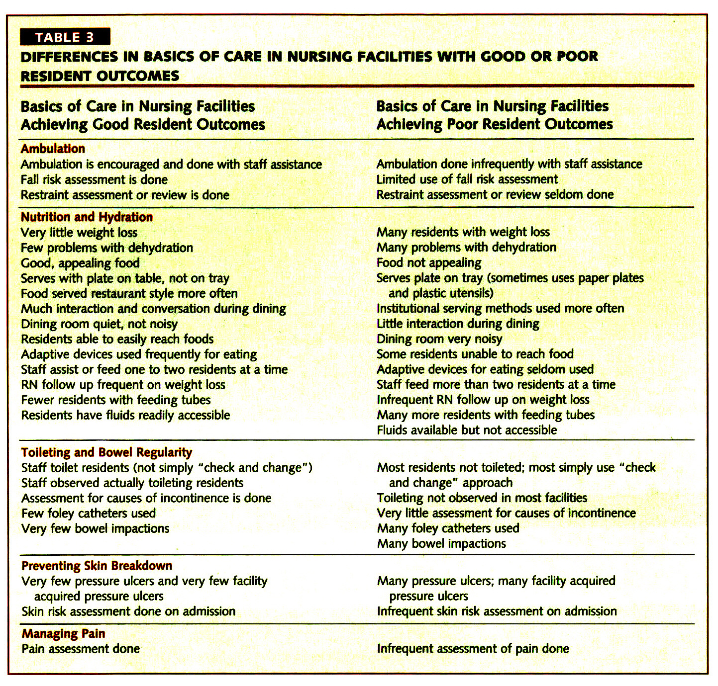 TABLE 3DIFFERENCES IN BASICS OF CARE IN NURSING FACILITIES WITH GOOD OR POOR RESIDENT OUTCOMES