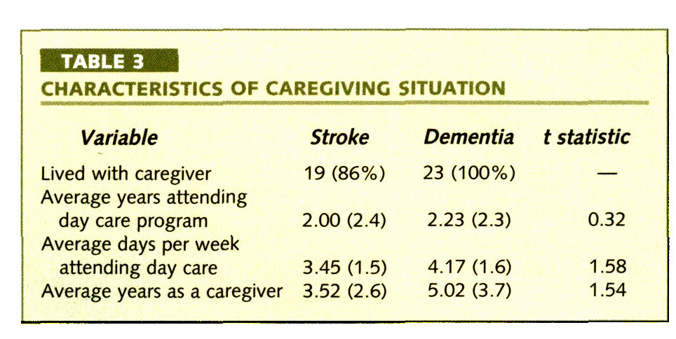 TABLE 3CHARACTERISTICS OF CAREGIVING SITUATION