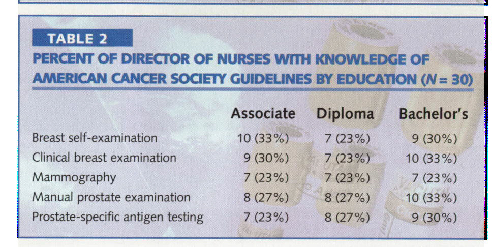 TABLE 2PERCENT OF DIRECTOR OF NURSES WTIH KNOWLEDGE OF AMERICAN CANCER SOQETY GUIDEUNES BY EDUCATION (N= 30)
