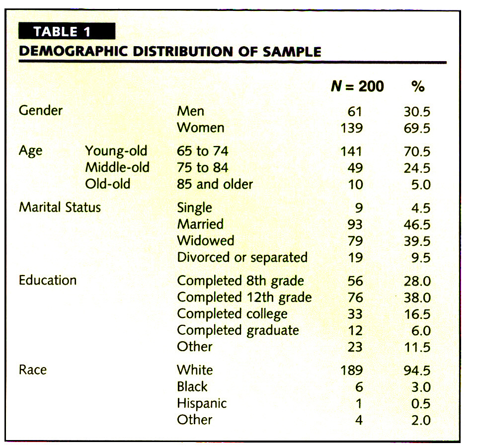TABLE 1DEMOGRAPHIC DISTRIBUTION OF SAMPLE