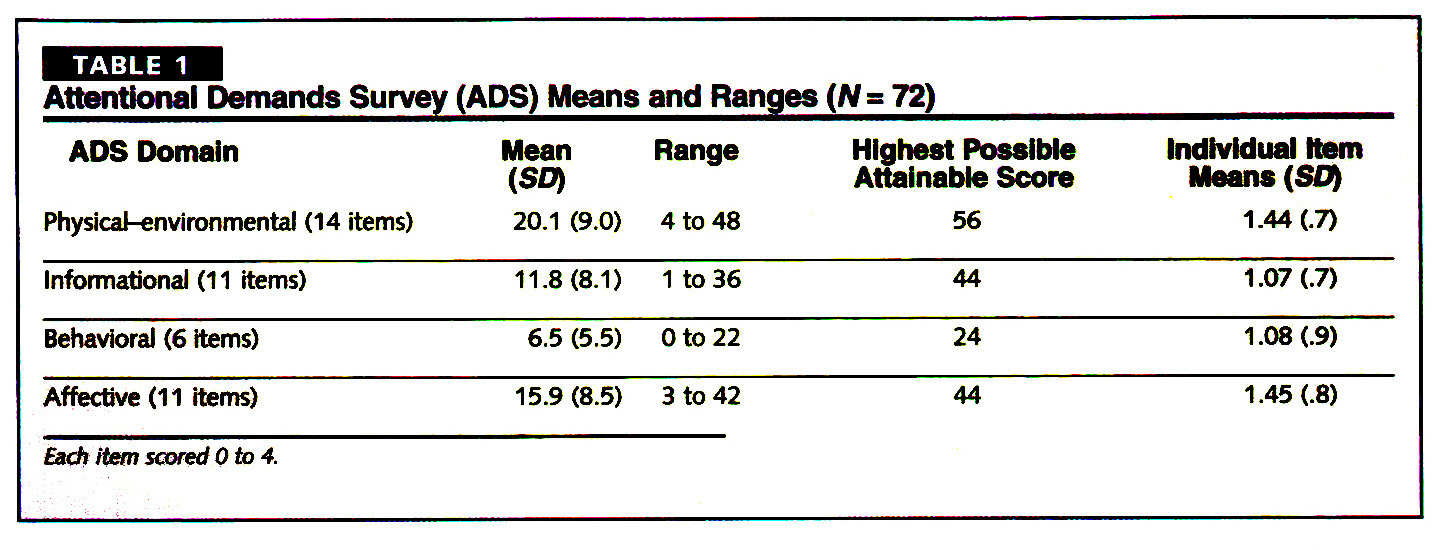 TABLE 1Attentional Demands Survey (ADS) Means and Ranges (N = 72)
