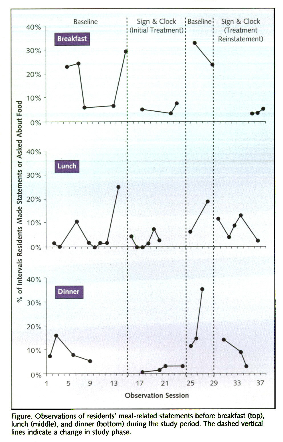 Figure. Observations of residents' meal-related statements before breakfast (top), lunch (middle), and dinner (bottom) during the study period. The dashed vertical lines indicate a change in study phase.