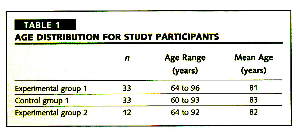 TABLE 1AGE DISTRIBUTION FOR STUDY PARTICIPANTS