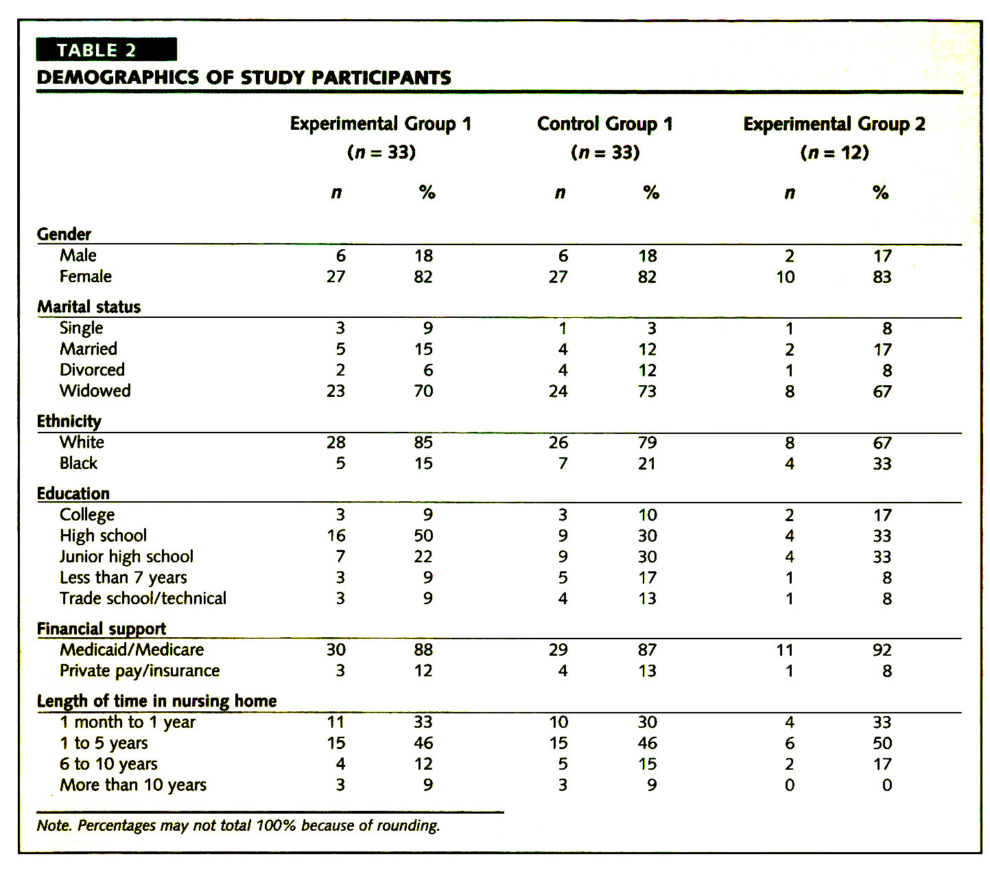 TABLE 2DEMOGRAPHICS OF STUDY PARTICIPANTS