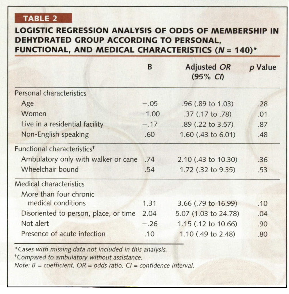 TABLE 2LOGISTIC REGRESSION ANALYSIS OF ODDS OF MEMBERSHIP IN DEHYDRATED GROUP ACCORDING TO PERSONAL, FUNCTIONAL, AND MEDICAL CHARACTERISTICS (N = 140)*