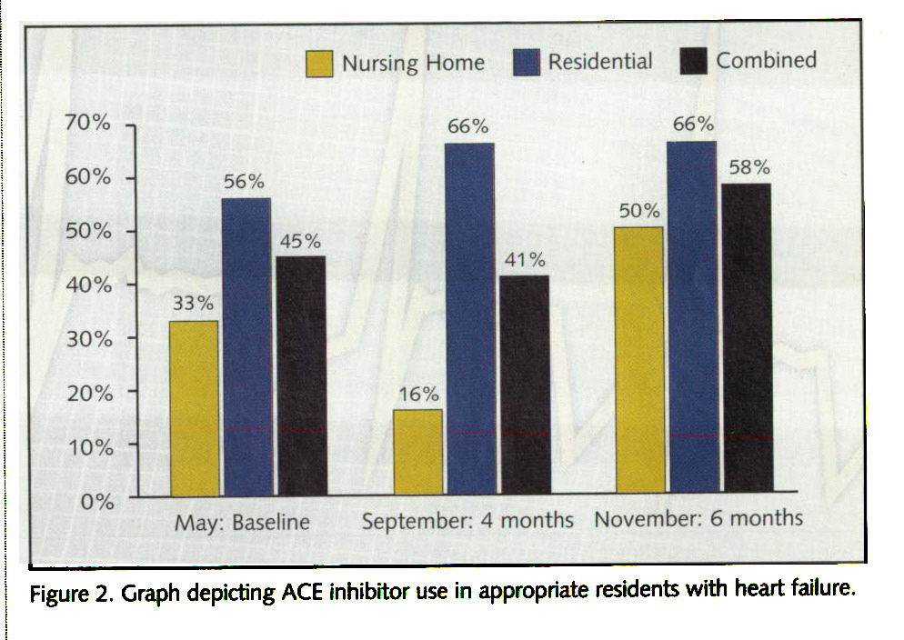 Figure 2. Graph depicting ACE inhibitor use in appropriate residents with heart failure.