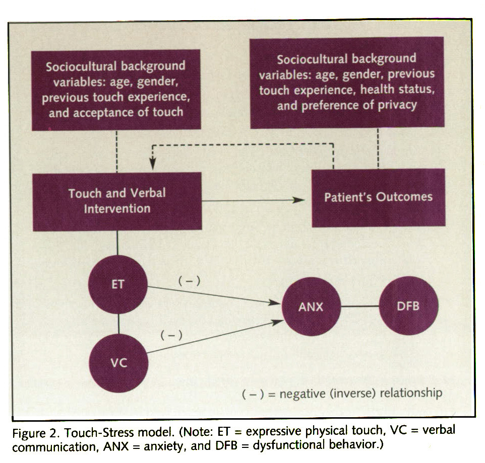 Figure 2. Touch-Stress model. (Note: ET = expressive physical touch, VC = verbal communication, ANX = anxiety, and DFB = dysfunctional behavior.)