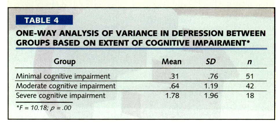 TABLE 4ONE-WAY ANALYSIS OF VARIANCE IN DEPRESSION BETWEEN GROUPS BASED ON EXTENT OF COGNITIVE IMPAIRMENT*