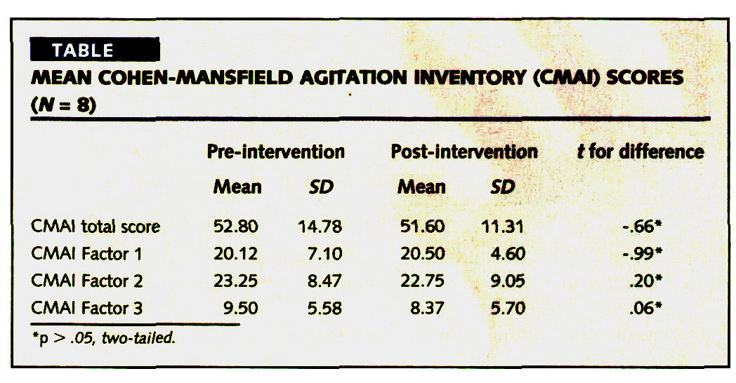 TABLEMEAN COHEN-MANSFIELD AG~TAT1ON INVENTORY (CMAI) SCORES (N=$)