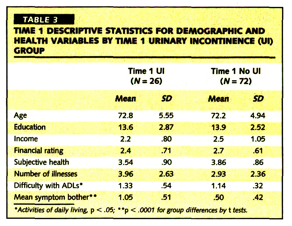 TABLE 3TIME 1 DESCRIPTIVE STATISTICS FOR DEMOGRAPHIC AND HEALTH VARIABLES BY TIME 1 URINARY INCONTINENCE (Ul) GROUP