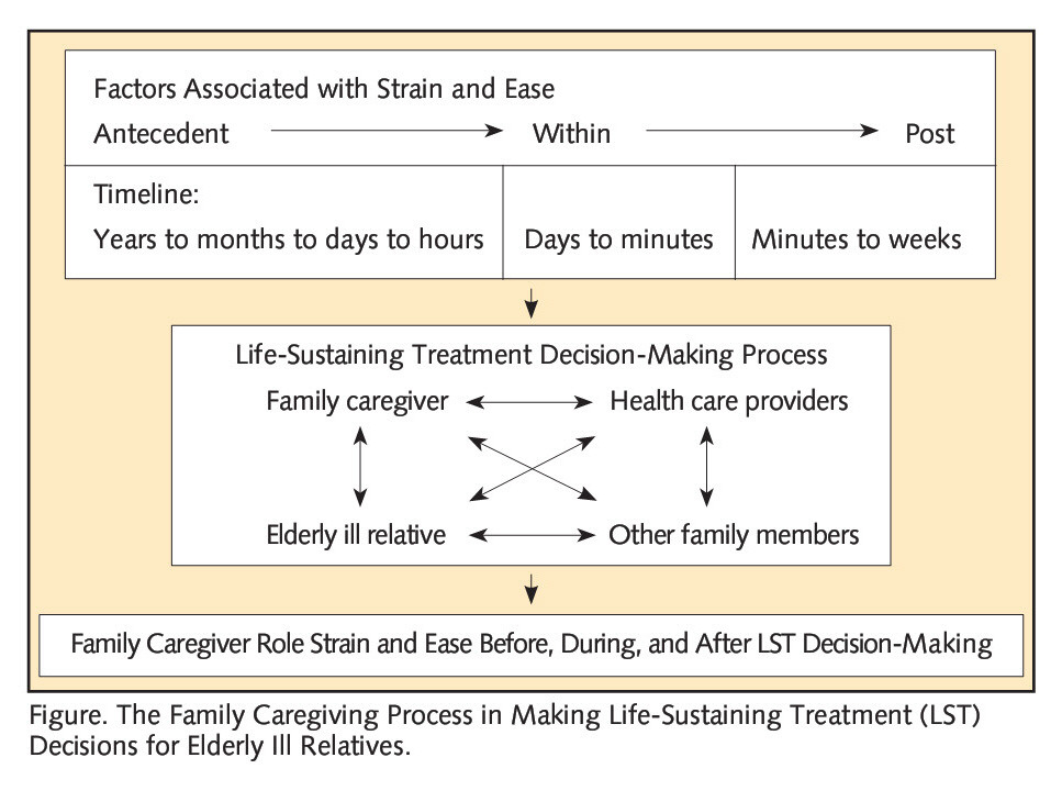 Figure. The Family Caregiving Process in Making Life-Sustaining Treatment (LST) Decisions for Elderly III Relatives.