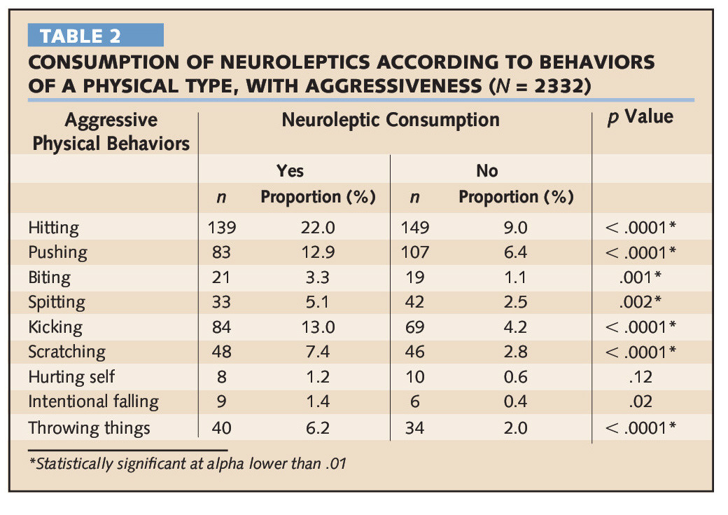 TABLE 2CONSUMPTION OF NEUROLEPTICS ACCORDING TO BEHAVIORS OF A PHYSICAL TYPE, WITH AGGRESSIVENESS (N = 2332)