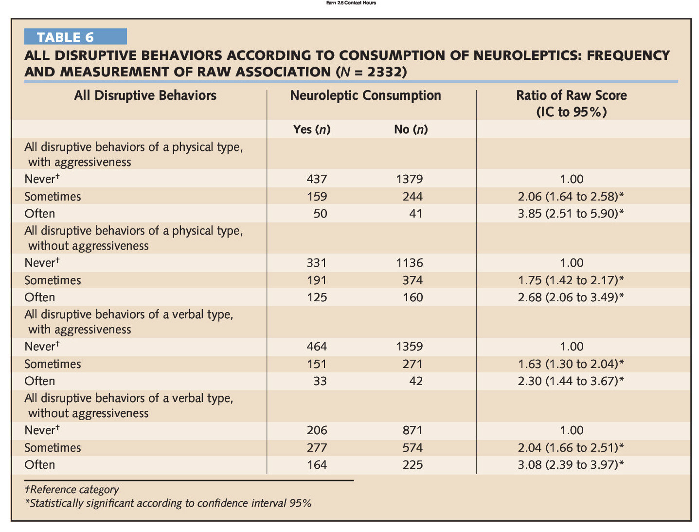 TABLE 6ALL DISRUPTIVE BEHAVIORS ACCORDING TO CONSUMPTION OF NEUROLEPTICS: FREQUENCY AND MEASUREMENT OF RAW ASSOCIATION (N = 2332)