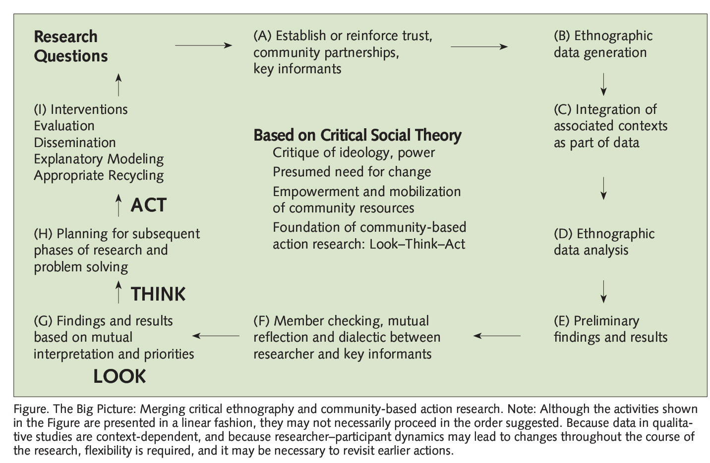 Figure. The Big Picture: Merging critical ethnography and community-based action research. Note: Although the activities shown in the Figure are presented in a linear fashion, they may not necessarily proceed in the order suggested. Because data in qualitative studies are context-dependent, and because researcher-participant dynamics may lead to changes throughout the course of the research, flexibility is required, and it may be necessary to revisit earlier actions.